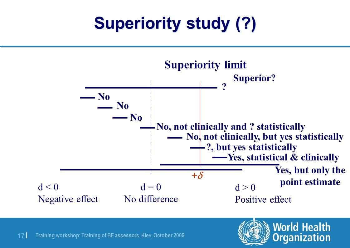 Training workshop: Training of BE assessors, Kiev, October 2009 17 | Superiority study ( ) d < 0 Negative effect d = 0 No difference d > 0 Positive effect ++ Superiority limit Superior.