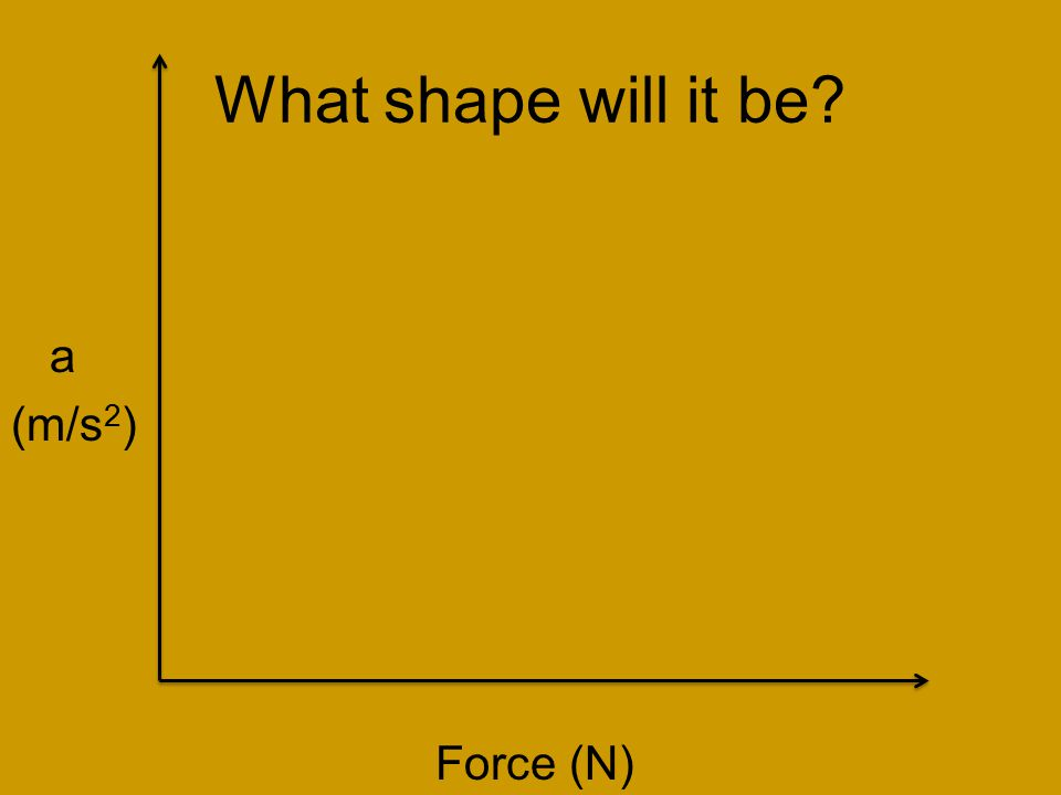 What shape will it be a (m/s 2 ) Force (N)