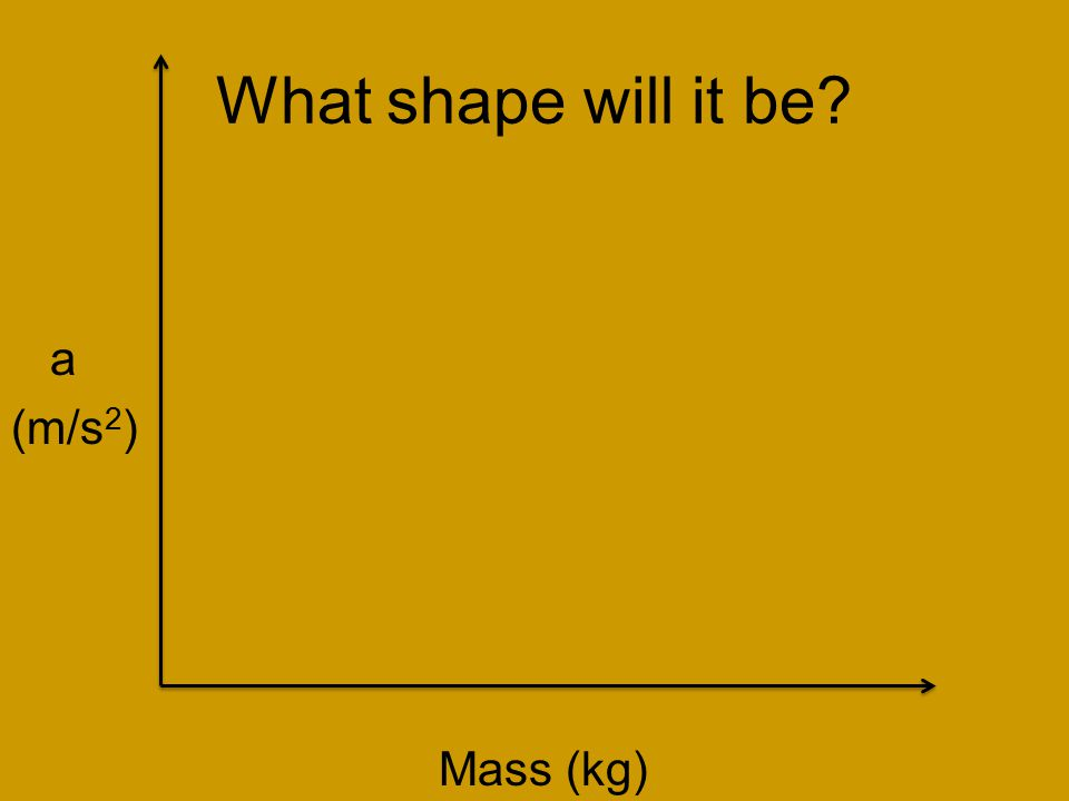 What shape will it be a (m/s 2 ) Mass (kg)