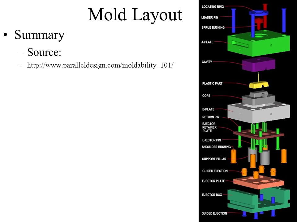 Mold Layout Summary –Source: –http://www.paralleldesign.com/moldability_101/