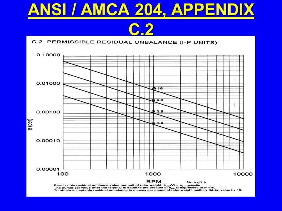 ANSI / AMCA 204, APPENDIX C.2