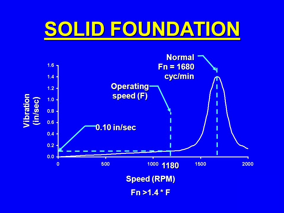 SOLID FOUNDATION Normal Fn = 1680 cyc/min 0.10 in/sec 1180 Speed (RPM) Fn >1.4 * F Operating speed (F) Vibration(in/sec)