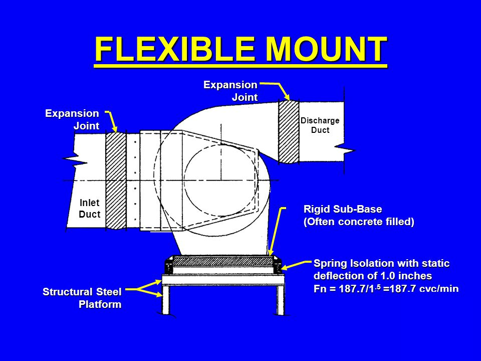 FLEXIBLE MOUNT Expansion Joint Inlet Duct Discharge Duct Rigid Sub-Base (Often concrete filled) Spring Isolation with static deflection of 1.0 inches Fn = 187.7/1.5 =187.7 cyc/min Structural Steel Platform