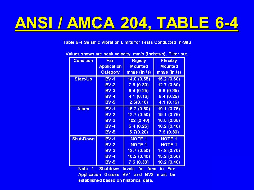 ANSI / AMCA 204, TABLE 6-4
