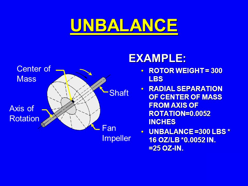 Center of Mass Axis of Rotation Shaft Fan Impeller UNBALANCE EXAMPLE: ROTOR WEIGHT = 300 LBS RADIAL SEPARATION OF CENTER OF MASS FROM AXIS OF ROTATION=0.0052 INCHES UNBALANCE =300 LBS * 16 OZ/LB *0.0052 IN.