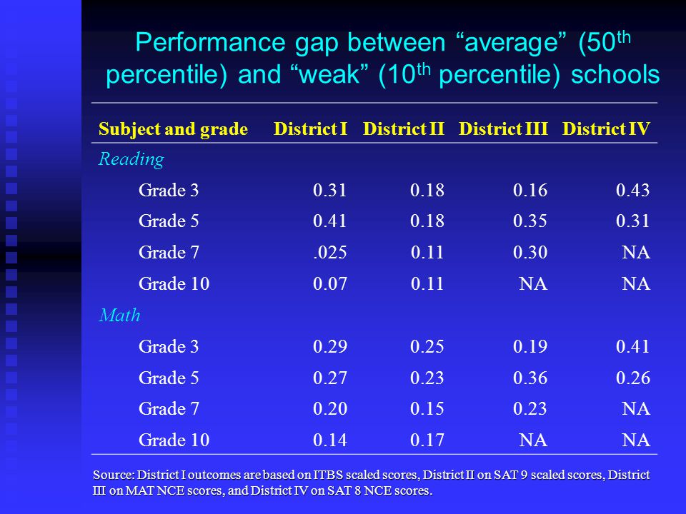 Performance gap between average (50 th percentile) and weak (10 th percentile) schools Subject and gradeDistrict IDistrict IIDistrict IIIDistrict IV Reading Grade 30.310.180.160.43 Grade 50.410.180.350.31 Grade 7.0250.110.30NA Grade 100.070.11NA Math Grade 30.290.250.190.41 Grade 50.270.230.360.26 Grade 70.200.150.23NA Grade 100.140.17NA Source: District I outcomes are based on ITBS scaled scores, District II on SAT 9 scaled scores, District III on MAT NCE scores, and District IV on SAT 8 NCE scores.