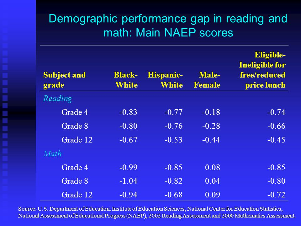 Demographic performance gap in reading and math: Main NAEP scores Subject and grade Black- White Hispanic- White Male- Female Eligible- Ineligible for free/reduced price lunch Reading Grade 4-0.83-0.77-0.18-0.74 Grade 8-0.80-0.76-0.28-0.66 Grade 12-0.67-0.53-0.44-0.45 Math Grade 4-0.99-0.850.08-0.85 Grade 8-1.04-0.820.04-0.80 Grade 12-0.94-0.680.09-0.72 Source: U.S.