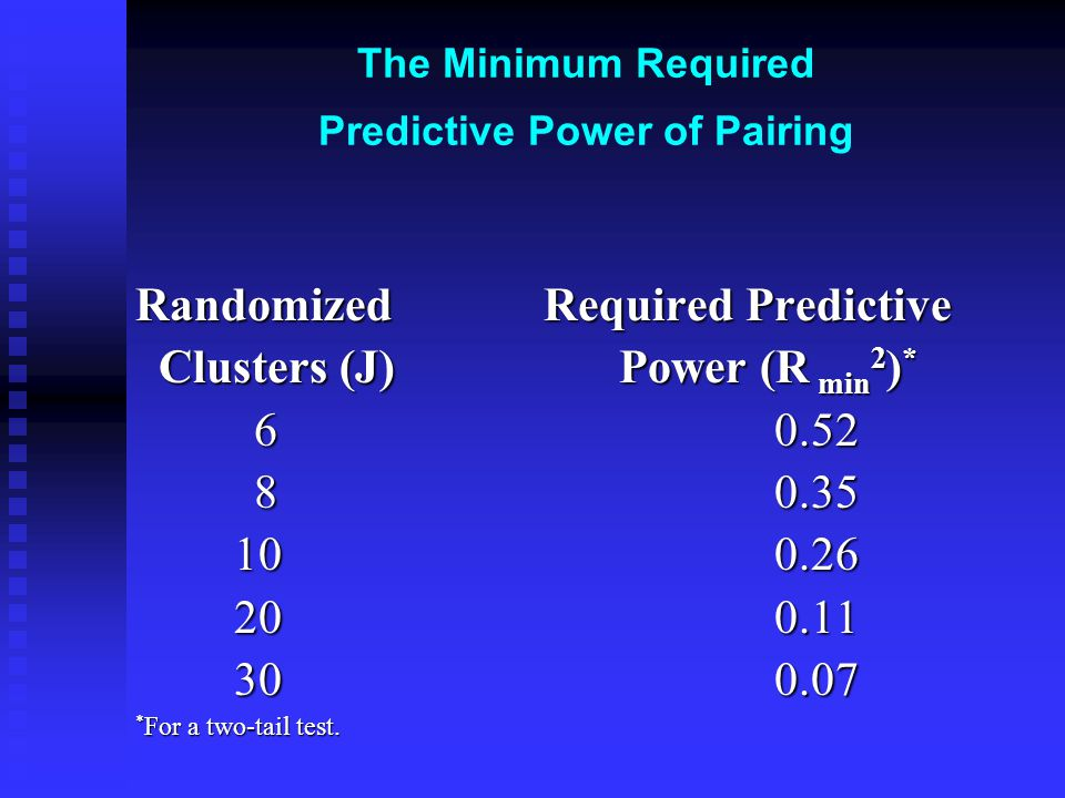 The Minimum Required Predictive Power of Pairing Randomized Required Predictive Clusters (J) Power (R min 2 ) * Clusters (J) Power (R min 2 ) * 60.52 60.52 80.35 80.35 100.26 100.26 200.11 200.11 30 0.07 30 0.07 * For a two-tail test.