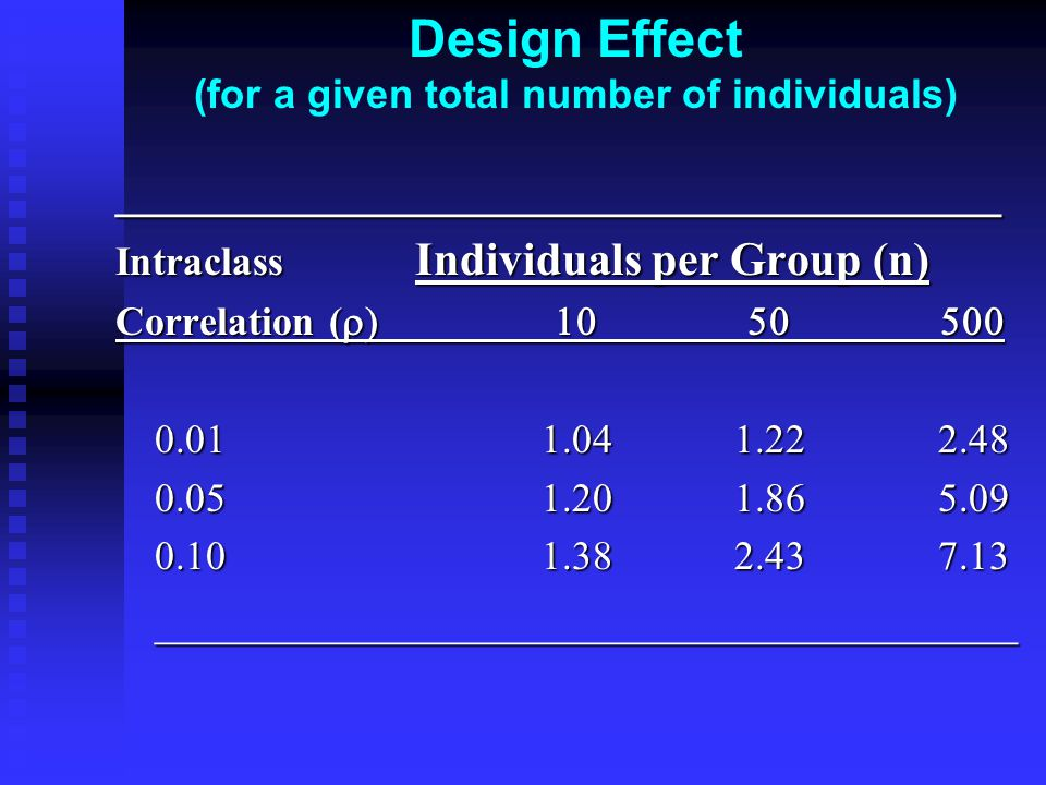 Design Effect (for a given total number of individuals)______________________________________ Intraclass Individuals per Group (n) Correlation (         _____________________________________