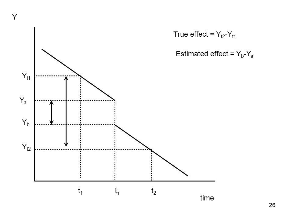 time Y t1t1 t2t2 YaYa YbYb Y t1 Y t2 True effect = Y t2 -Y t1 Estimated effect = Y b -Y a titi 26