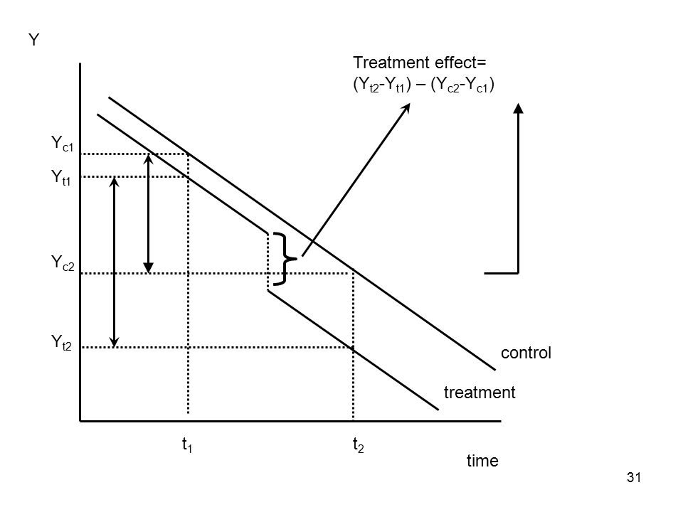 time Y t1t1 t2t2 Y t1 Y t2 treatment control Y c1 Y c2 Treatment effect= (Y t2 -Y t1 ) – (Y c2 -Y c1 ) 31