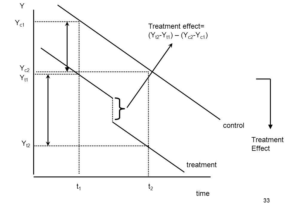 time Y t1t1 t2t2 Y t1 Y t2 treatment control Y c1 Y c2 Treatment effect= (Y t2 -Y t1 ) – (Y c2 -Y c1 ) Treatment Effect 33