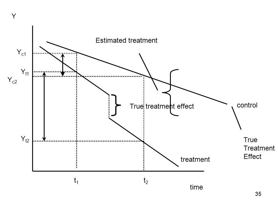 time Y t1t1 t2t2 Y t1 Y t2 treatment control Y c1 Y c2 True treatment effect Estimated treatment True Treatment Effect 35