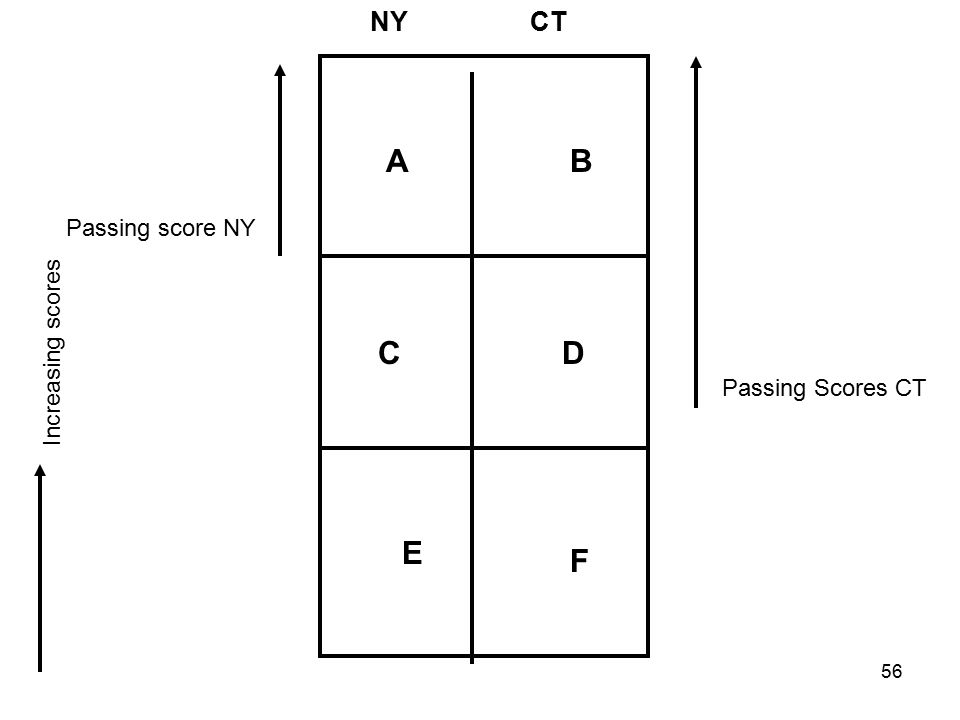 NYCT AB DC E F Increasing scores Passing Scores CT Passing score NY 56