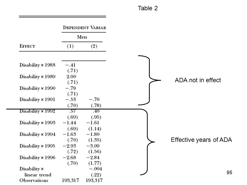 Table 2 ADA not in effect Effective years of ADA 95