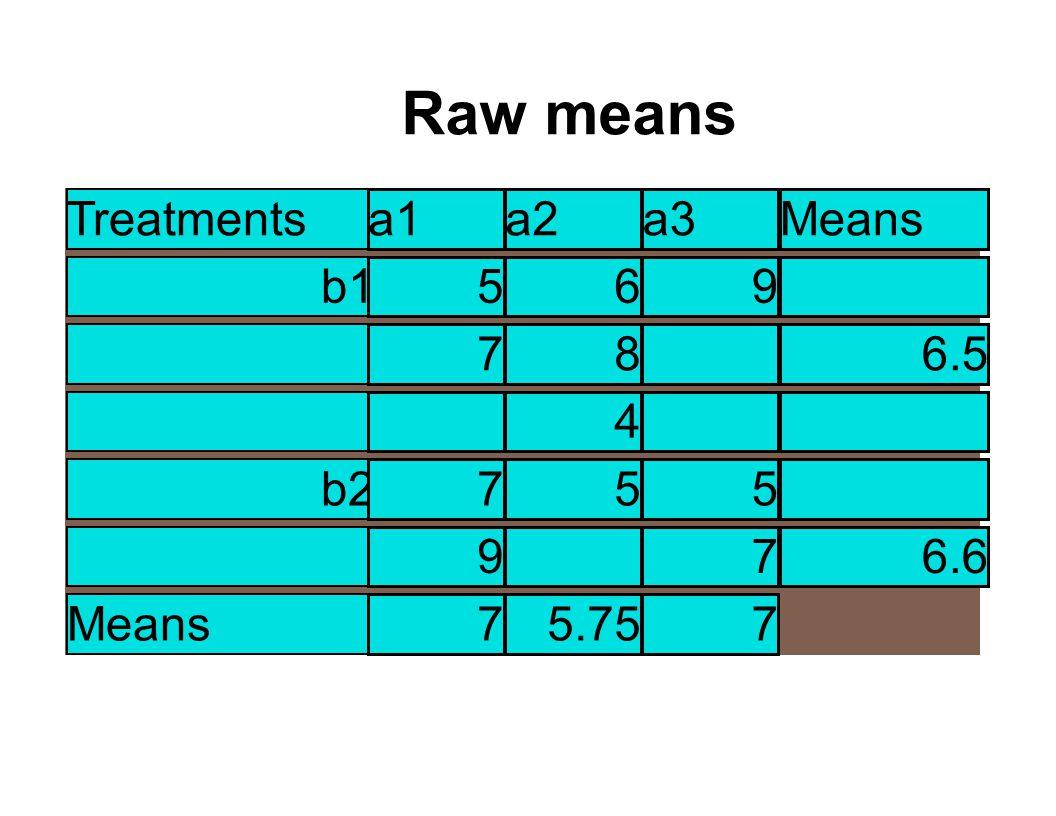 Treatments a1a2a3Means b1 6697 b2 8566.33 Means 75.57.5 LSMeans means Treatments a1a2a3Means b1 6.5 b2 6.6 Means 75.757