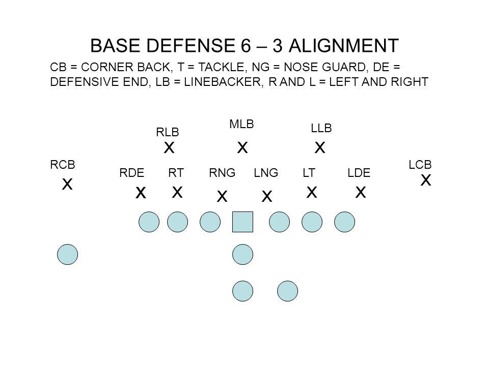 x RCB RDERTRNGLNGLTLDE LCB RLB MLB LLB BASIC COVERAGE RESPONSIBILITIES: CB'S OUTSIDE MAN COVERAGE – LINE UP ON OUTSIDE MOST MAN, DE'S FLATS – IF SOMEONE IN BACKFIELD CROSS'S FACE – STAY BETWEEN MAN AND BALL, RLB RIGHT THIRD CHECK 2 ND ELIGIBLE RECEIVER TO HIS SIDE USUALLY TE, MLB MIDDLE THIRD – FAVORING SIDE QB OPENS TOO AND EYES, LLB LEFT THIRD CHECK 2 ND ELIGIBLE RECIEVER TO HIS SIDE USUALLY TE.