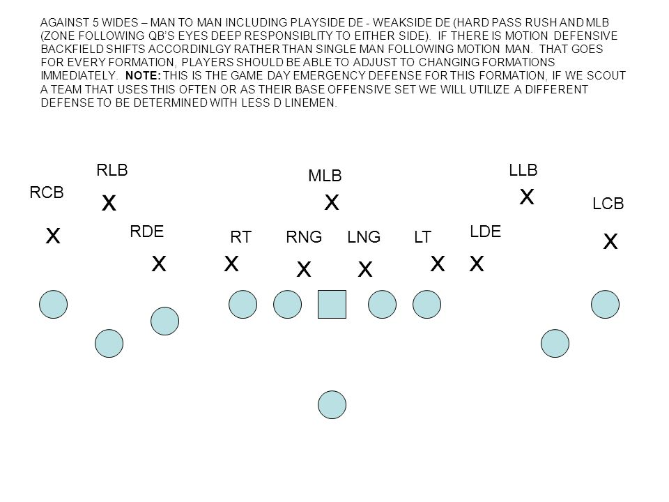 AGAINST 5 WIDES – MAN TO MAN INCLUDING PLAYSIDE DE - WEAKSIDE DE (HARD PASS RUSH AND MLB (ZONE FOLLOWING QB'S EYES DEEP RESPONSIBLITY TO EITHER SIDE).