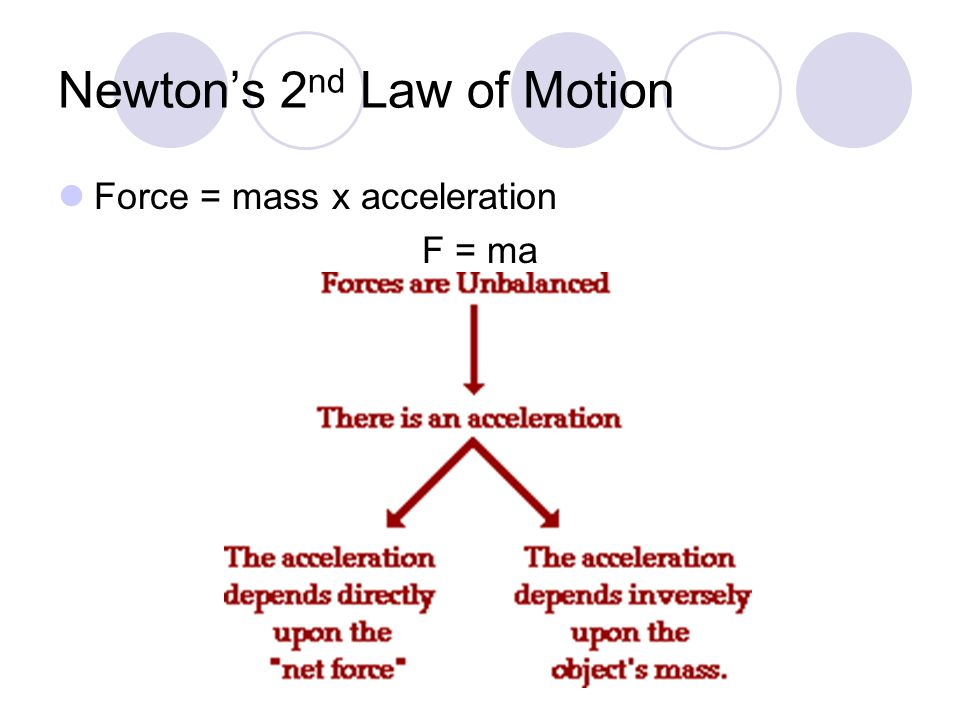 Newton's 2 nd Law of Motion Force = mass x acceleration F = ma