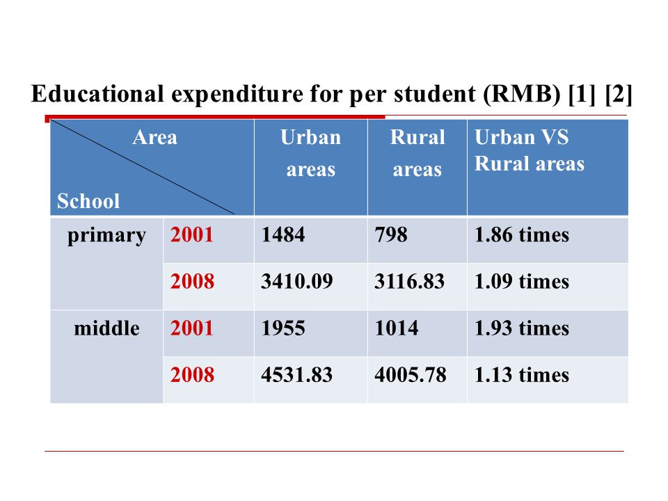 Educational expenditure for per student (RMB) [1] [2] Area School Urban areas Rural areas Urban VS Rural areas primary200114847981.86 times 20083410.093116.831.09 times middle2001195510141.93 times 20084531.834005.781.13 times