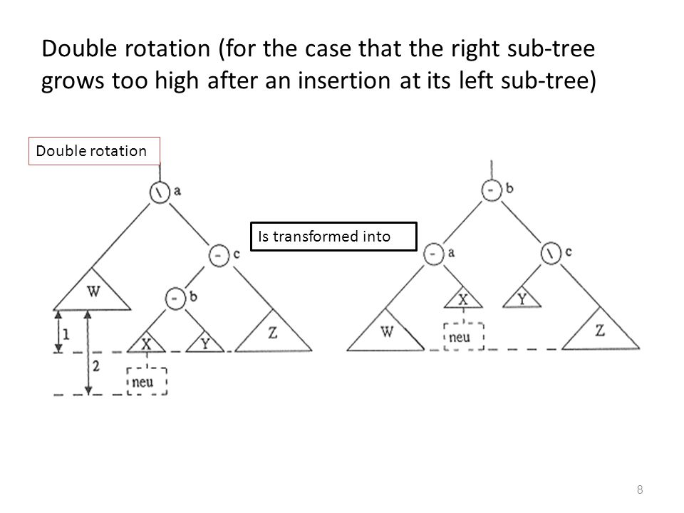 8 Double rotation (for the case that the right sub-tree grows too high after an insertion at its left sub-tree) Is transformed into Double rotation