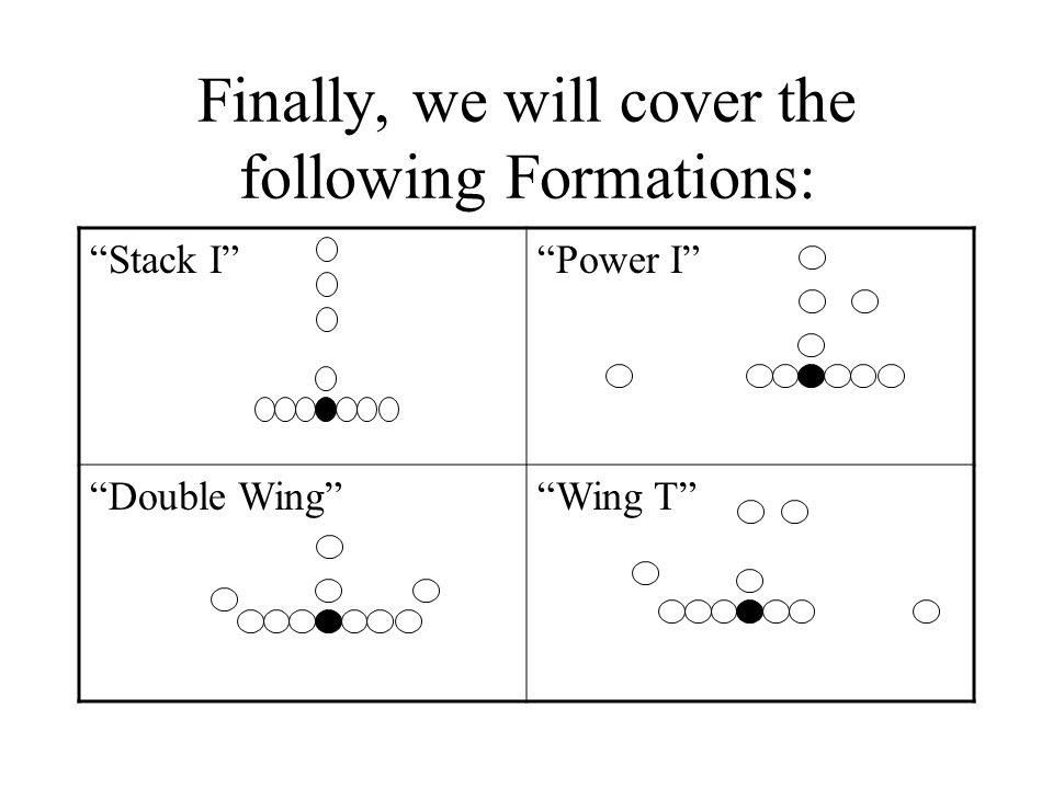 Base 3-3 Alignment vs. Wing-T M N RL EE SB CC F We see: Buck-Sweep Boot Pass Jet Sweep Belly
