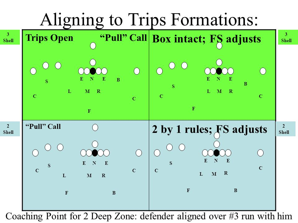 Play a two shell behind it. Strategy vs. Bunch Formations: N RL E C CF M B E S