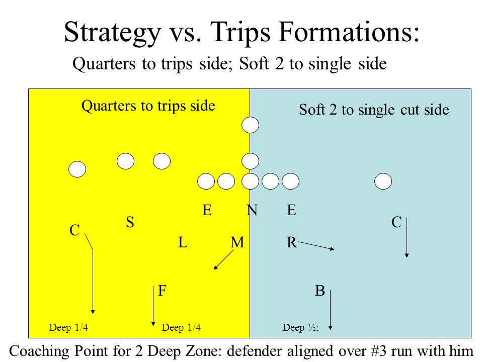 Aligning to Quads Formations: Quads opposite TE Box intact; FS adjusts Pull Call 2 by 1 rules; FS adjusts M N RL EE S B C C F B R N RL EE S C C F M N L EE S B C C F M N L EE S B C C F M R Pull Call 3 Shell 2 Shell 3 Shell 2 Shell Coaching Point for 2 Deep Zone: defender aligned over #3 run with him