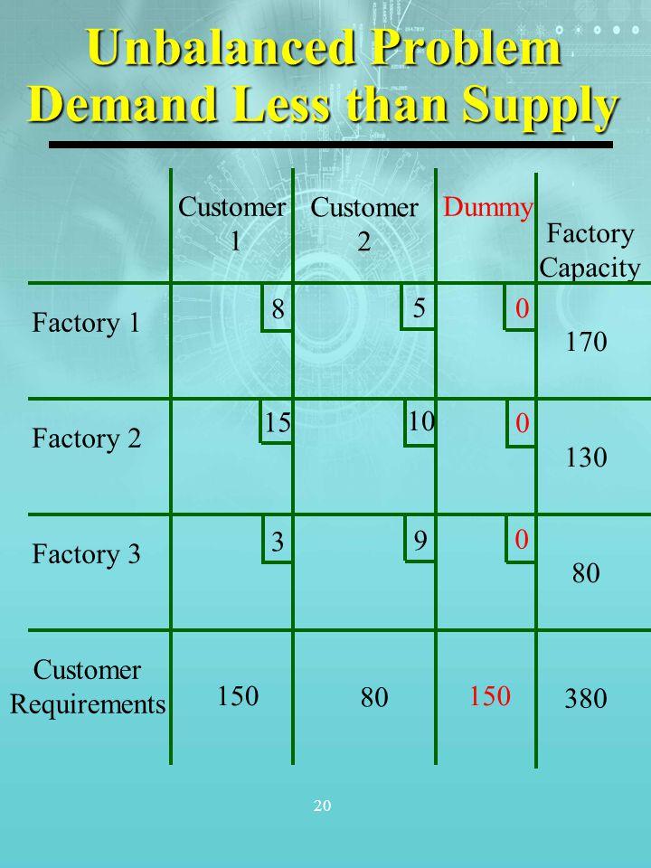 20 Unbalanced Problem Demand Less than Supply Factory 1 Factory 2 Factory 3 Customer Requirements Customer 1 Customer 2 Dummy Factory Capacity 150 80