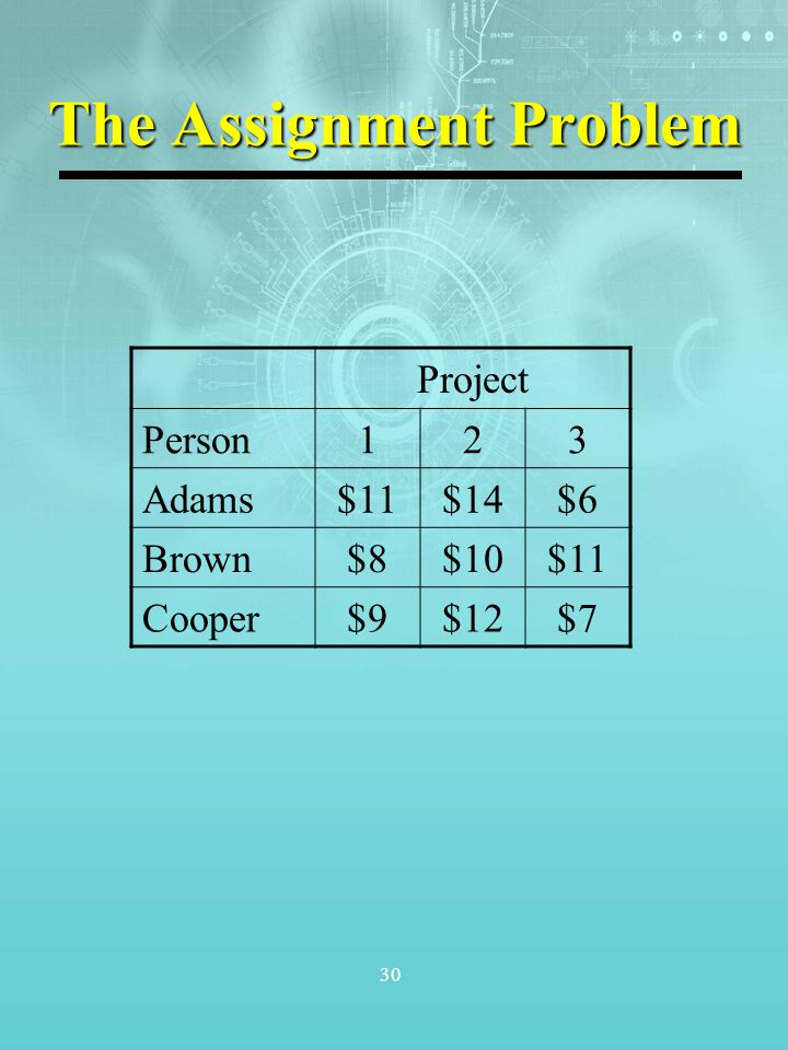 30 The Assignment Problem Project Person123 Adams$11$14$6 Brown$8$10$11 Cooper$9$12$7