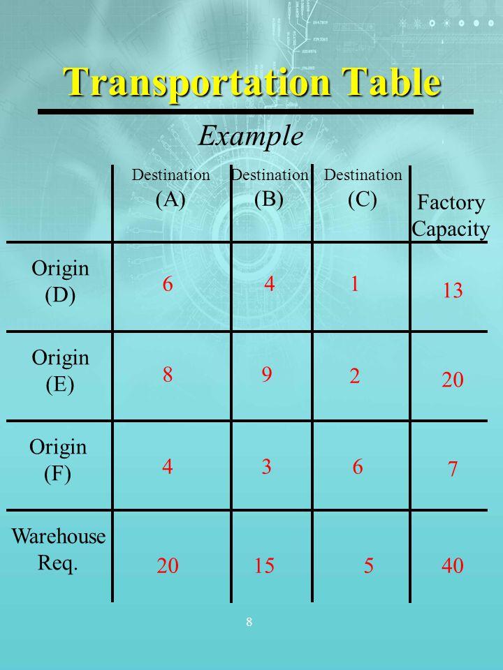 8 Transportation Table 2015540 7 20 13 Origin (D) Origin (E) Origin (F) Warehouse Req. Destination (A) Destination (B) Destination (C) Factory Capacit