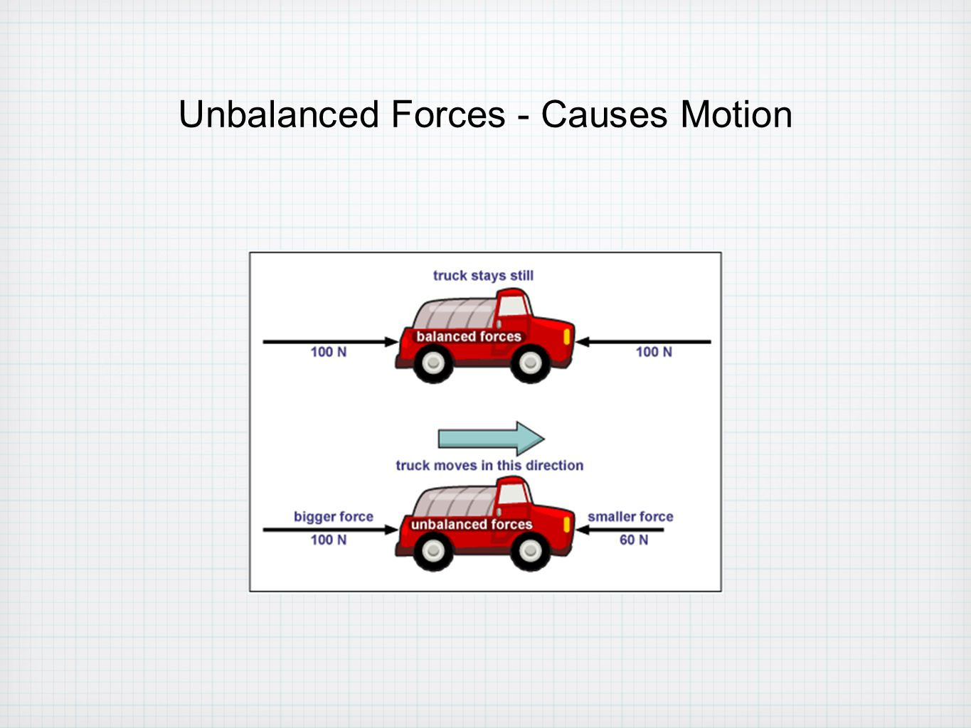 Unbalanced Forces - Causes Motion