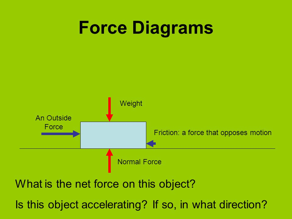 Force Diagrams Weight Normal Force An Outside Force Friction: a force that opposes motion What is the net force on this object? Is this object acceler