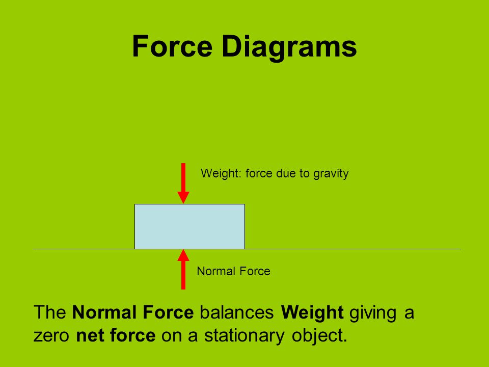 Force Diagrams Weight: force due to gravity Normal Force The Normal Force balances Weight giving a zero net force on a stationary object.
