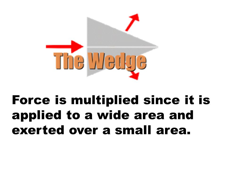 Force is multiplied since it is applied to a wide area and exerted over a small area.