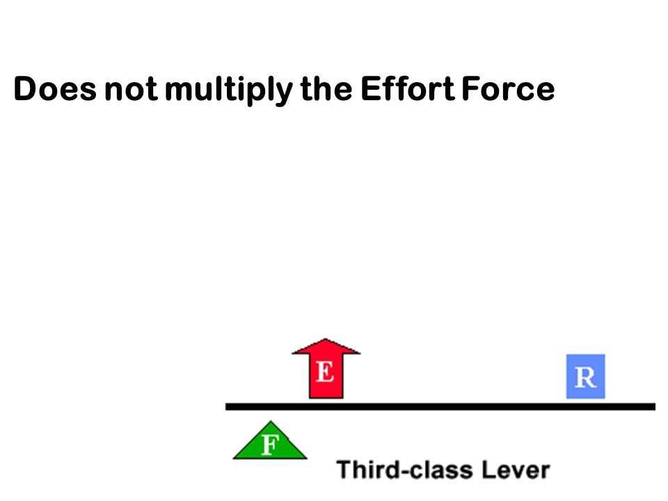 Does not multiply the Effort Force