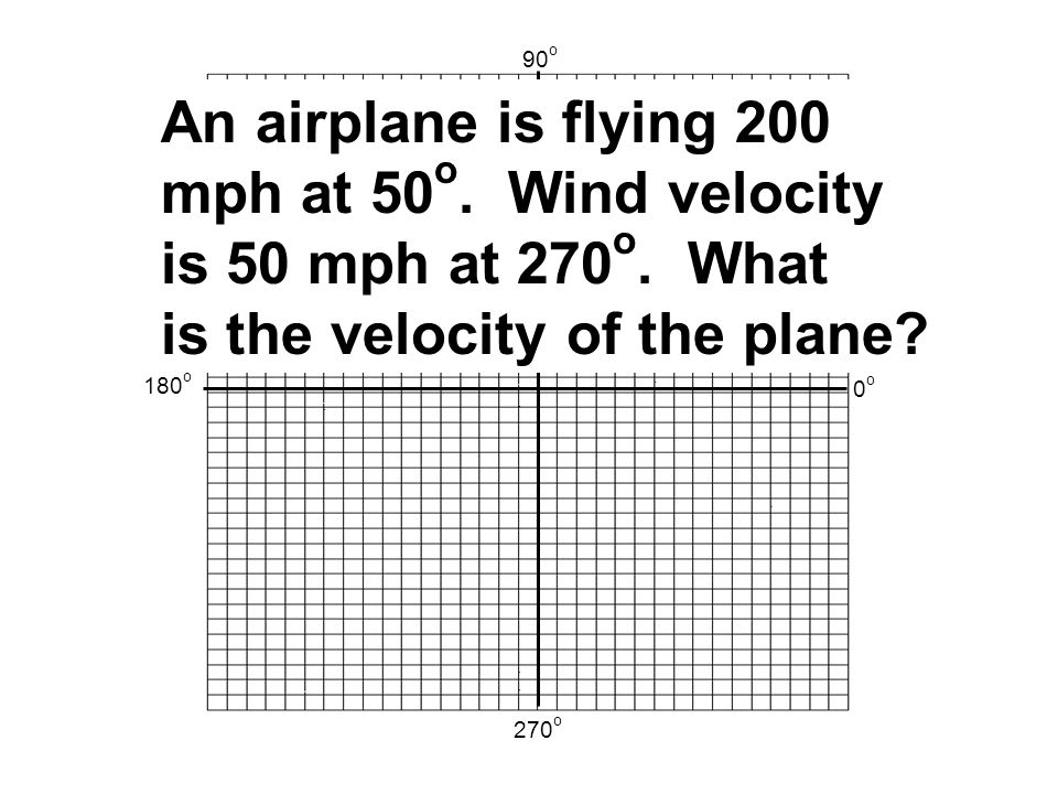 0o0o 90 o 180 o 270 o An airplane is flying 200 mph at 50 o.