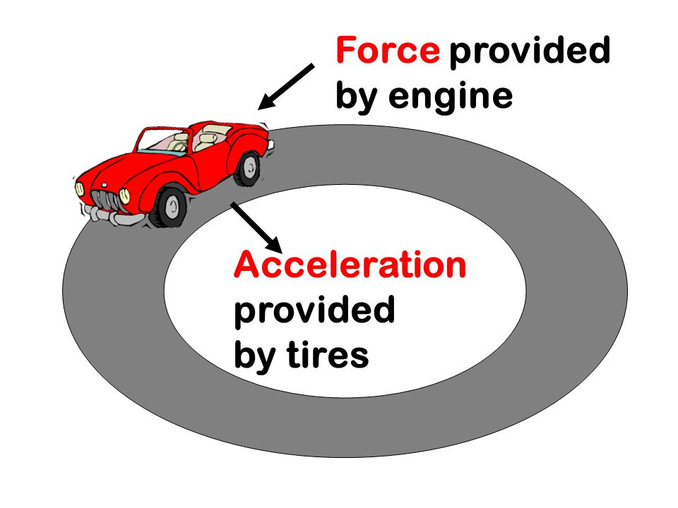 Force provided by engine Acceleration provided by tires
