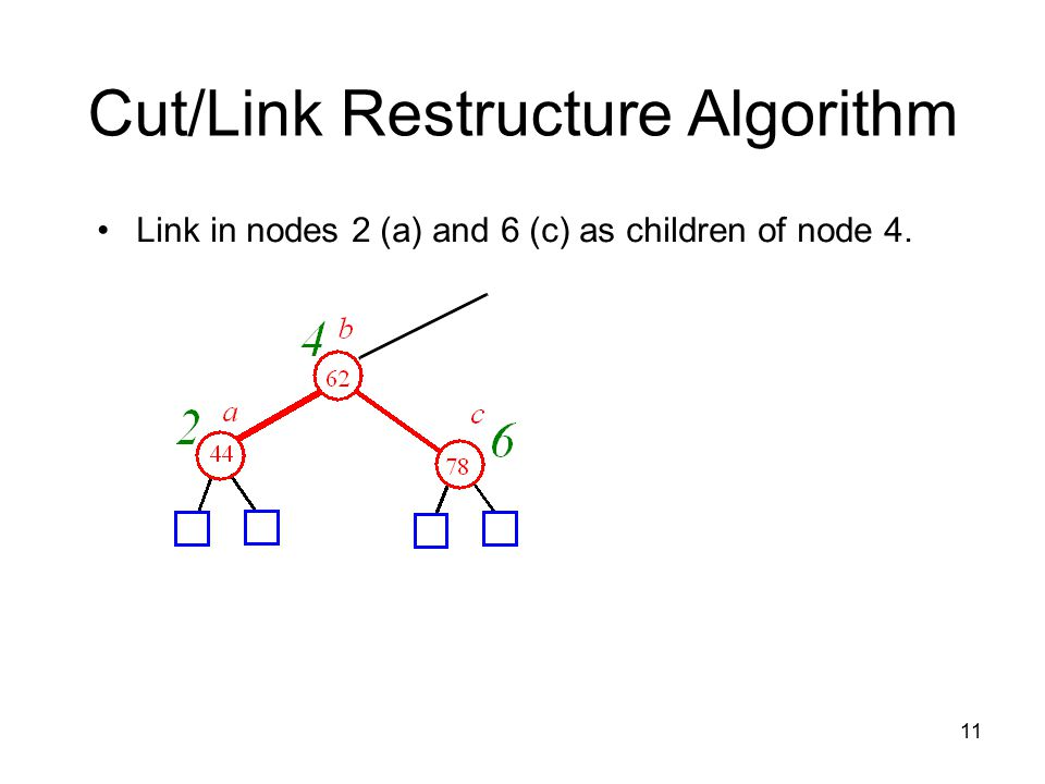 11 Cut/Link Restructure Algorithm Link in nodes 2 (a) and 6 (c) as children of node 4.