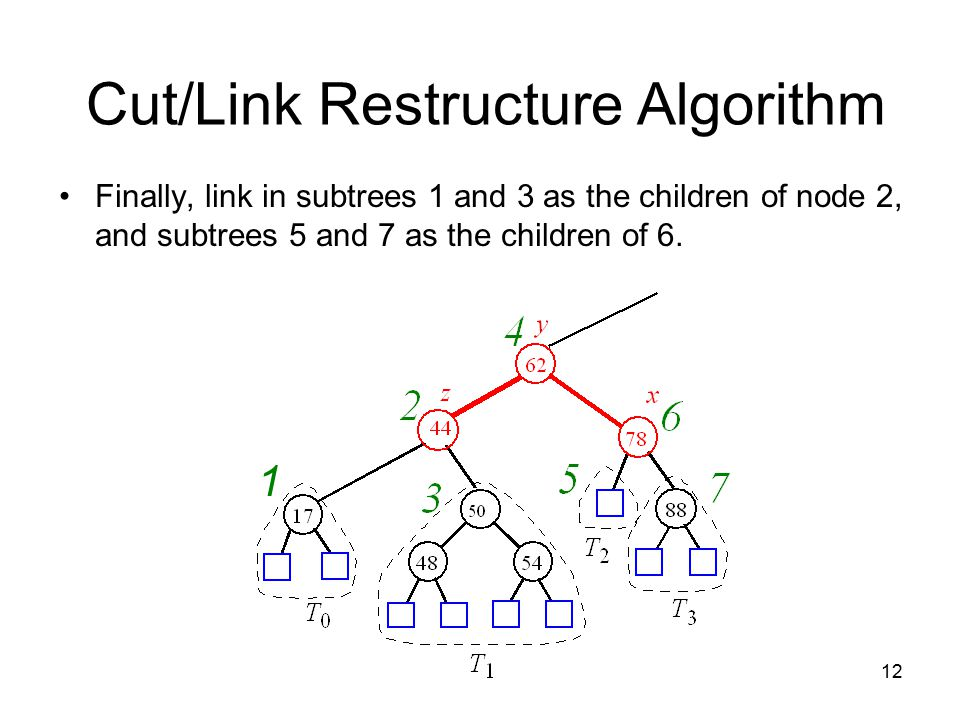 12 Cut/Link Restructure Algorithm Finally, link in subtrees 1 and 3 as the children of node 2, and subtrees 5 and 7 as the children of 6.