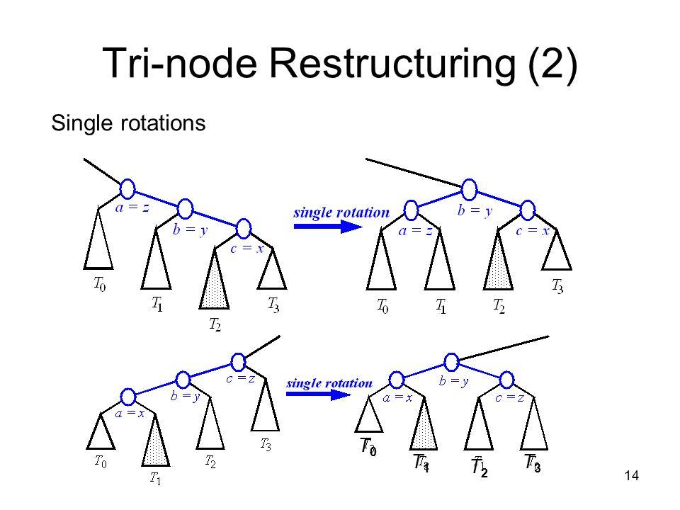 14 Tri-node Restructuring (2) Single rotations T0T0 T1T1 T2T2 T3T3