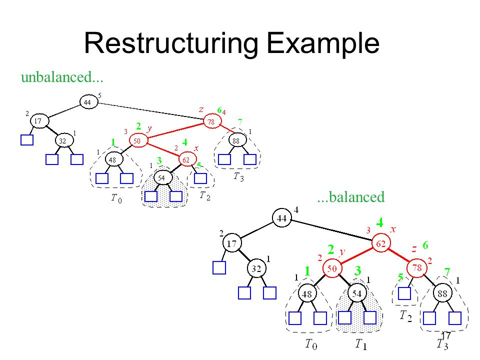 17 Restructuring Example unbalanced......balanced