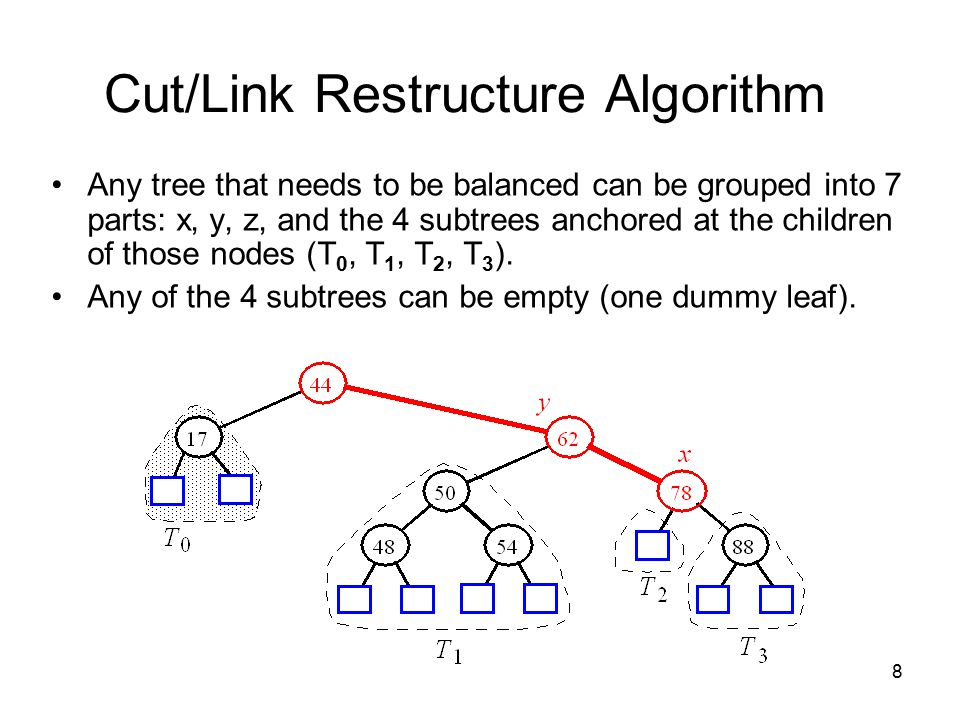8 Cut/Link Restructure Algorithm Any tree that needs to be balanced can be grouped into 7 parts: x, y, z, and the 4 subtrees anchored at the children of those nodes (T 0, T 1, T 2, T 3 ).