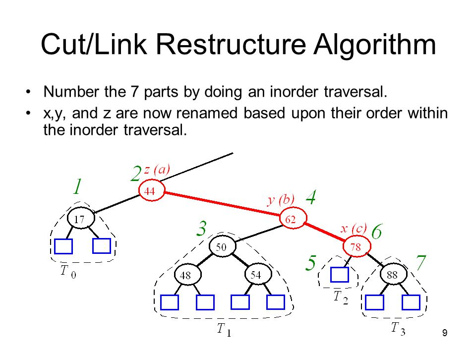 9 Cut/Link Restructure Algorithm Number the 7 parts by doing an inorder traversal.
