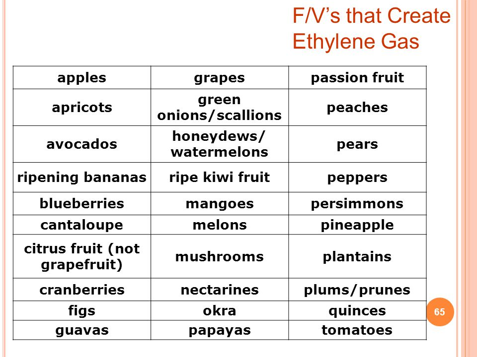 applesgrapespassion fruit apricots green onions/scallions peaches avocados honeydews/ watermelons pears ripening bananasripe kiwi fruitpeppers blueberriesmangoespersimmons cantaloupemelonspineapple citrus fruit (not grapefruit) mushroomsplantains cranberriesnectarinesplums/prunes figsokraquinces guavaspapayastomatoes F/V's that Create Ethylene Gas 65