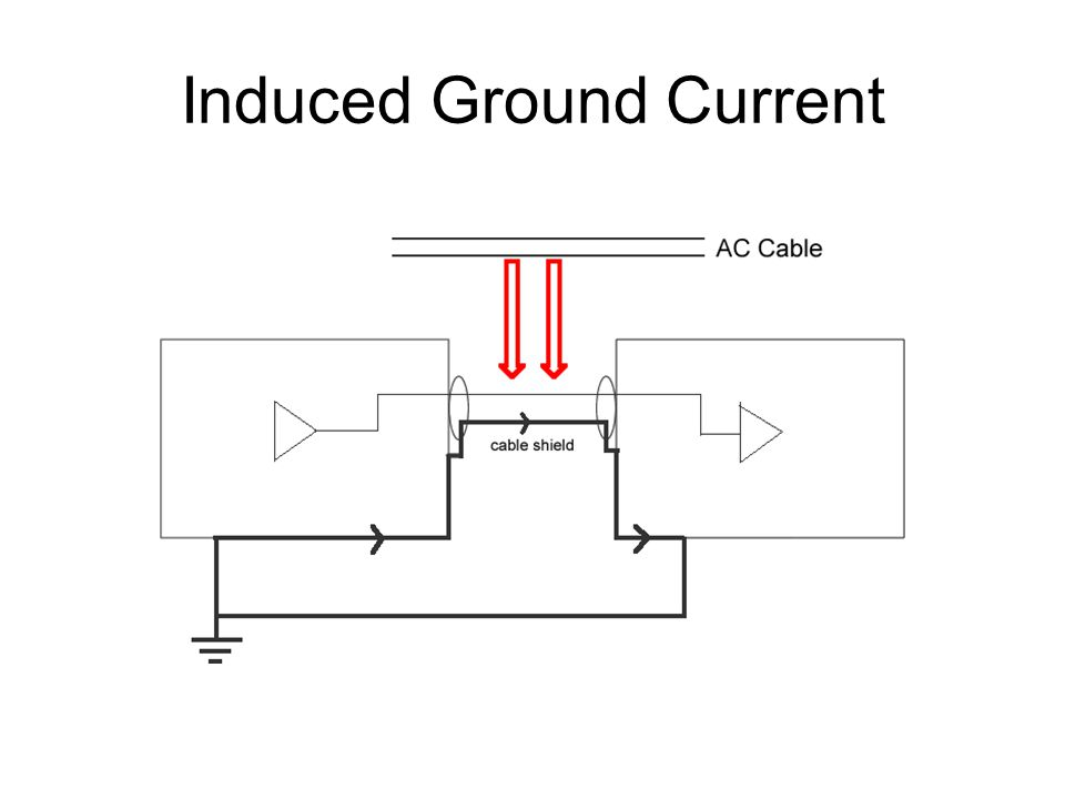 Induced Ground Current