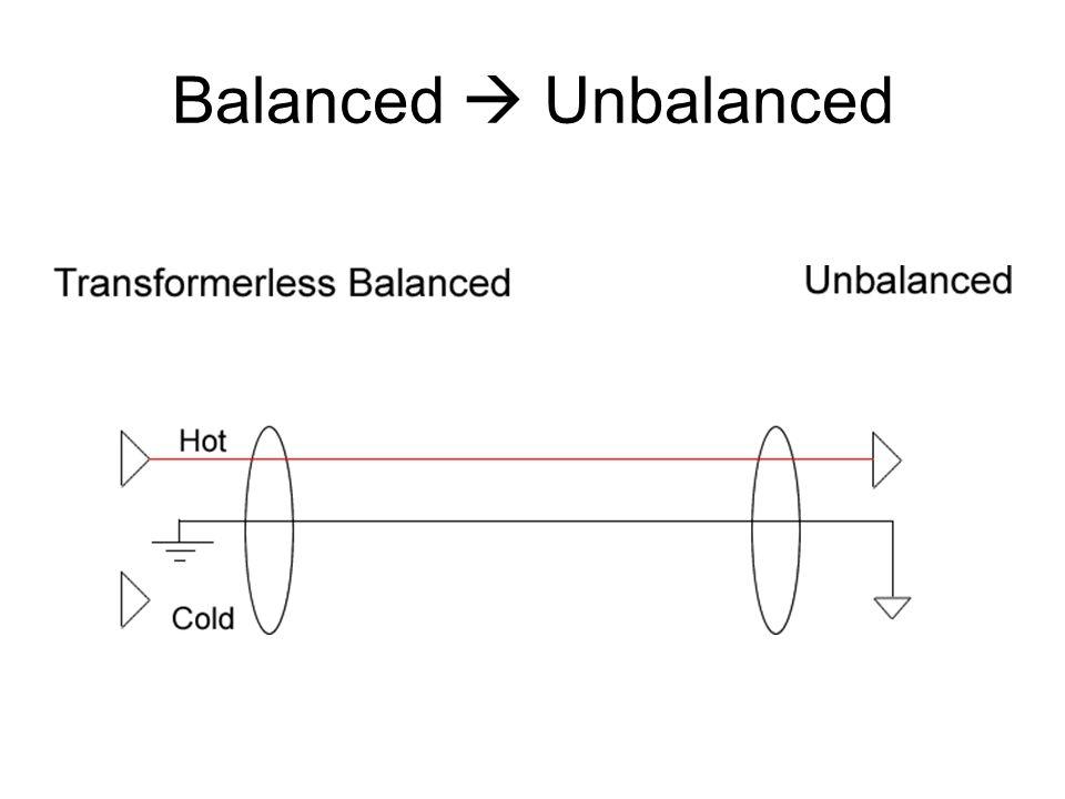 Balanced  Unbalanced