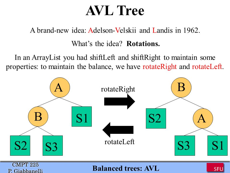 AVL Tree Balanced trees: AVL A brand-new idea: Adelson-Velskii and Landis in 1962.