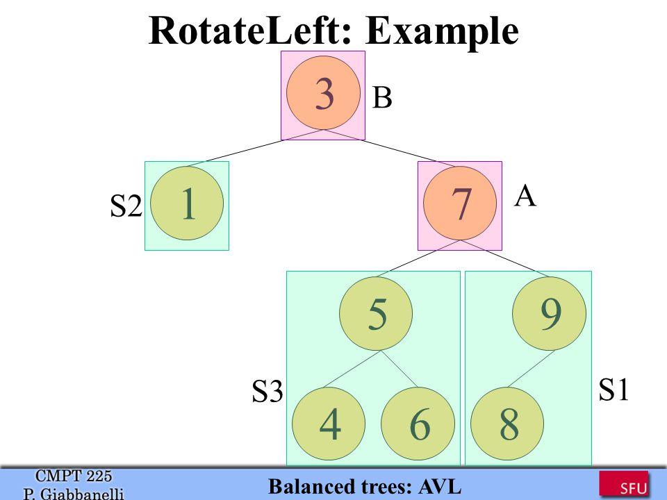RotateLeft: Example Balanced trees: AVL 3 71 5 9 468 B A S1 S3 S2