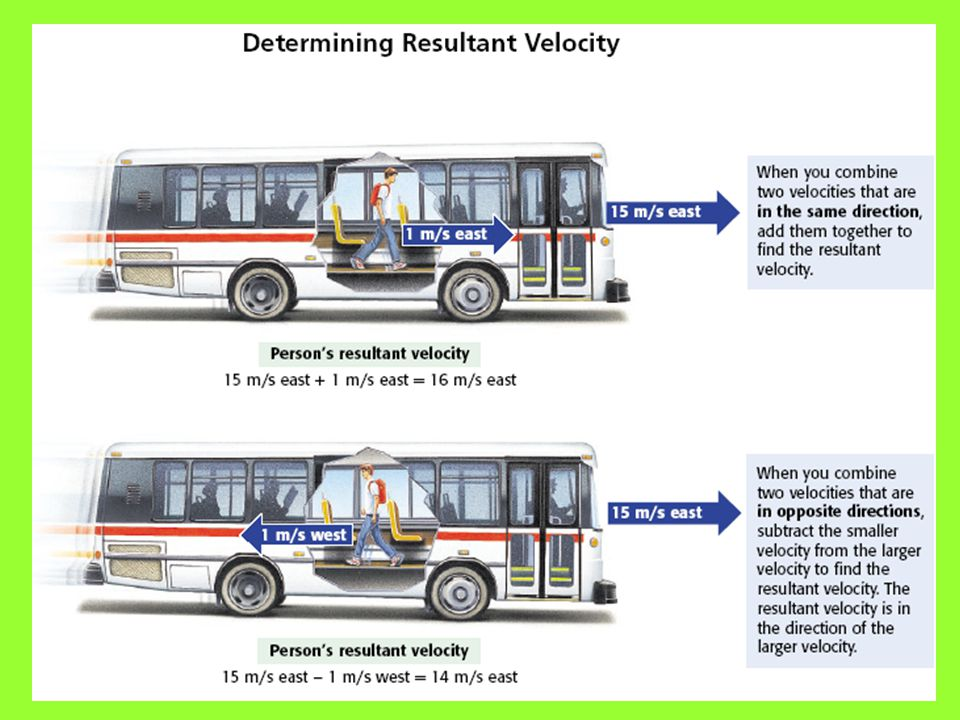 Combining Velocities If you're riding in a bus traveling East at 15 m/s, you and all the passengers are also traveling at a velocity of 15 m/s east. B